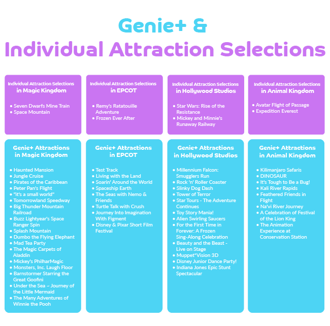 genie+-attractions-list_disney-world_lightning-lanes_individual-attraction-selections_wdw-magazine